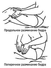 Лечебный и профилактический массаж от варикоза