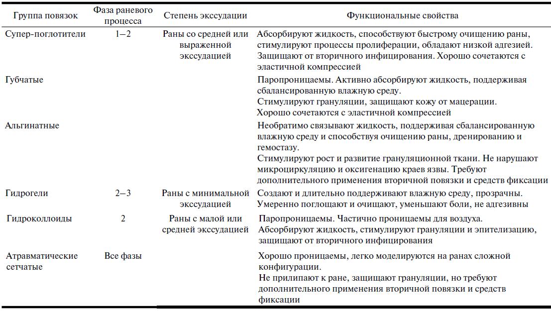схема: перевязочные средства для лечения  трофических язв