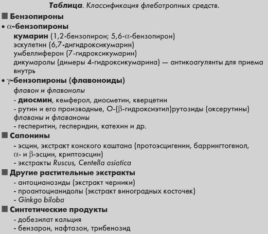 Klassifikacija flebotropnyh sredstv ot varikoza i HVN